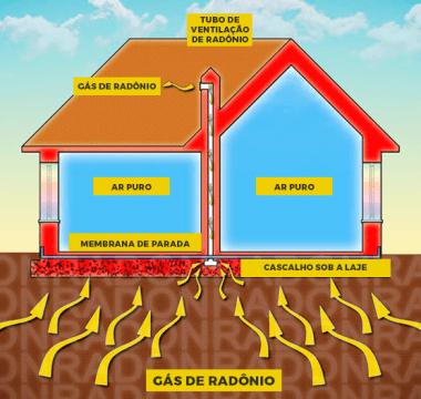 Tudo que você precisa saber sobre Radônio