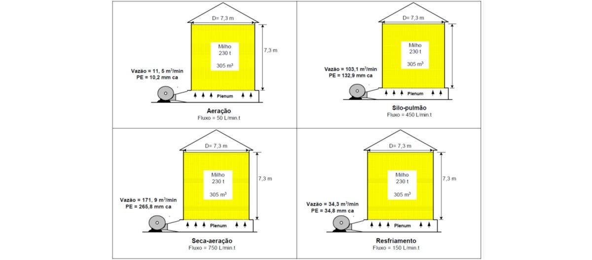 Valores típicos de vazão de ar em função da aplicação