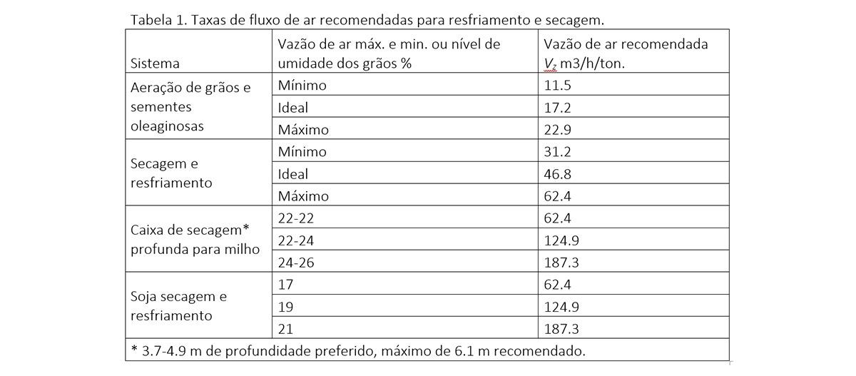Taxa de fluxo de ar recomendada