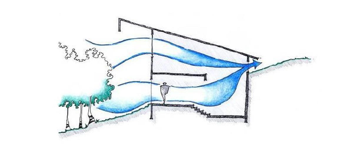 O conceito de ventilação