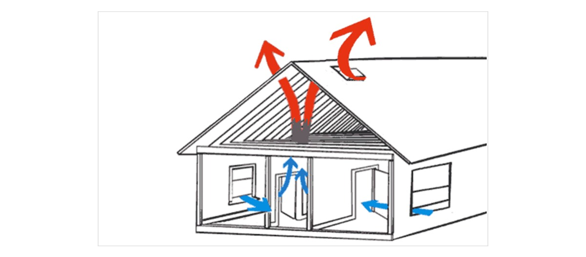 Aplicações da ventilação