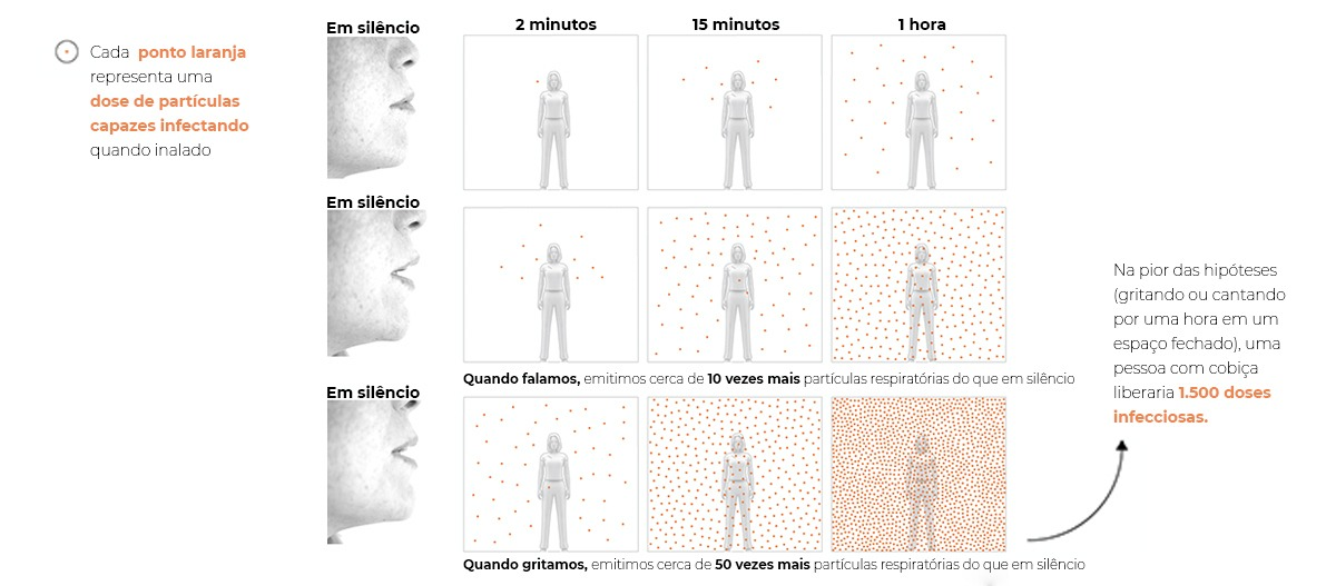Como o Coronavírus se espalha pelo ar?