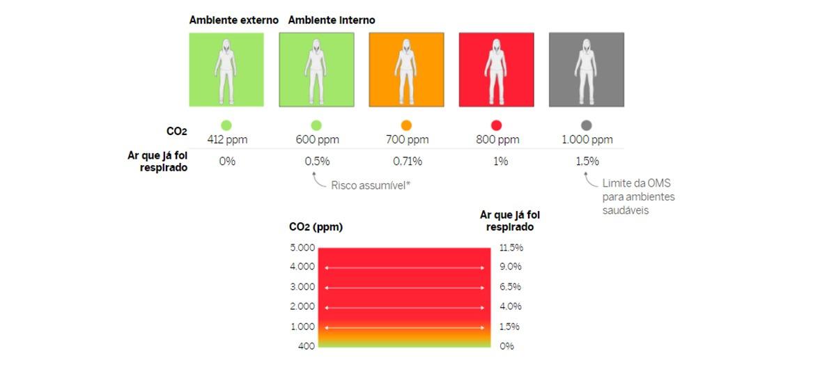Qualidade do ar nas escolas